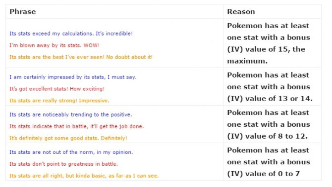 guide to pokemon go s appraise phrases page 3 of 3 weekender